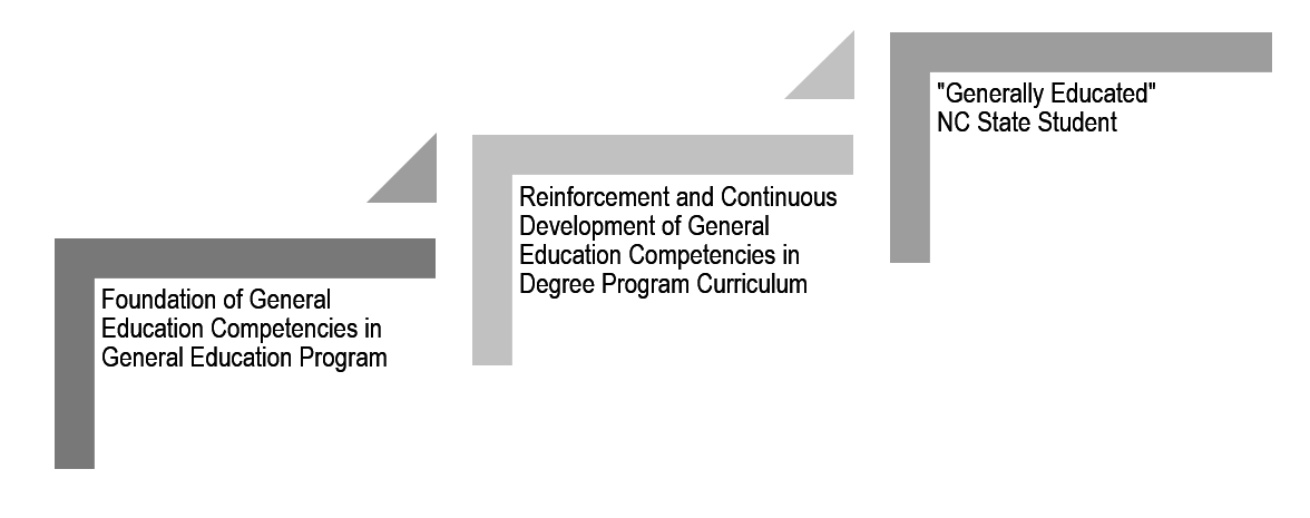 """Development of the general education competencies starts with the foundation provided in the General Education Program. The competencies are reinforced and continuously developed in the degree program curriculum. The result is a """"generally educated"""" NC State student."""