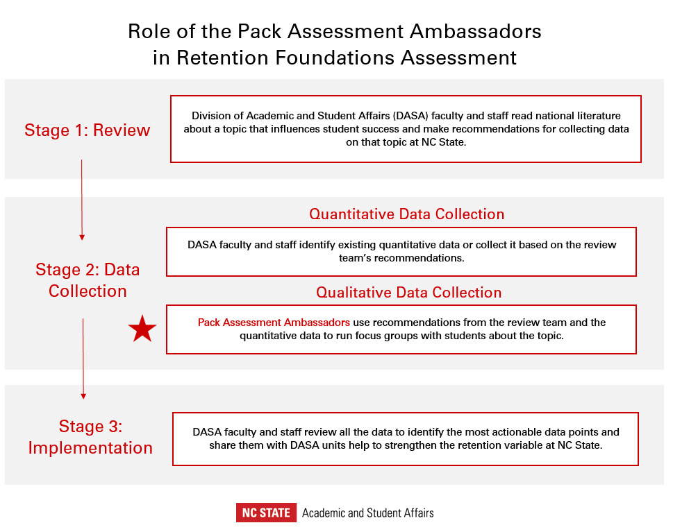 Retention Foundations Assessment has three stages: Review, Data Collection, and Implementation. The Pack Assessment Ambassadors are the qualitative data collection team in this process. They use recommendations from the review team and the quantitative data to run focus groups with students about the topic.
